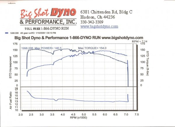 Dyno Day 1/16/06