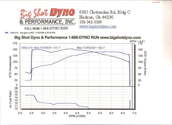 Dyno10002.jpg